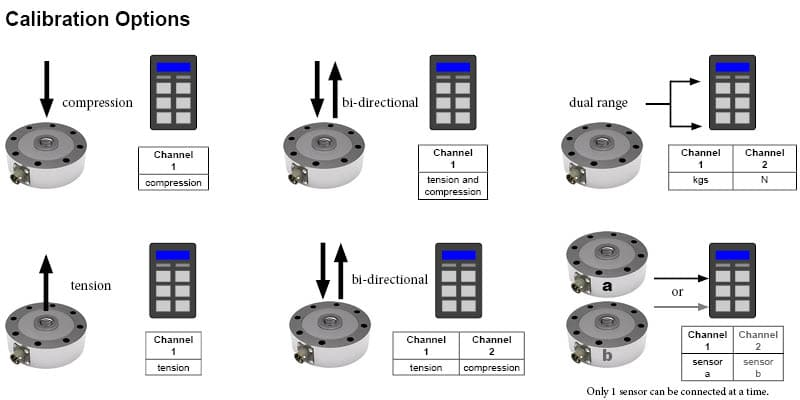 DSCC compression load cell with digital readout calibration options