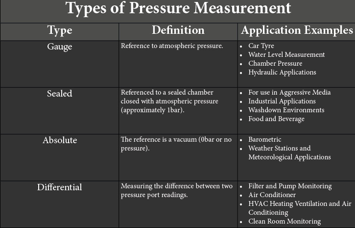 Table showing different types of pressure measurement with pressure application examples.