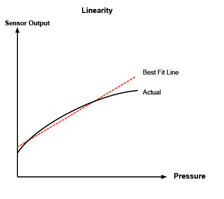 Graph showing BFSL linearity or nonlinearity of a sensor
